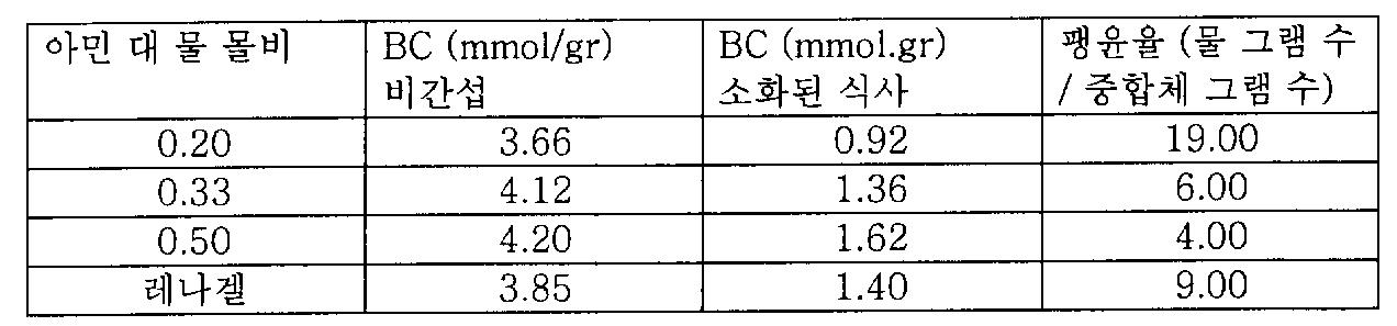 Figure 112006039282442-pct00047