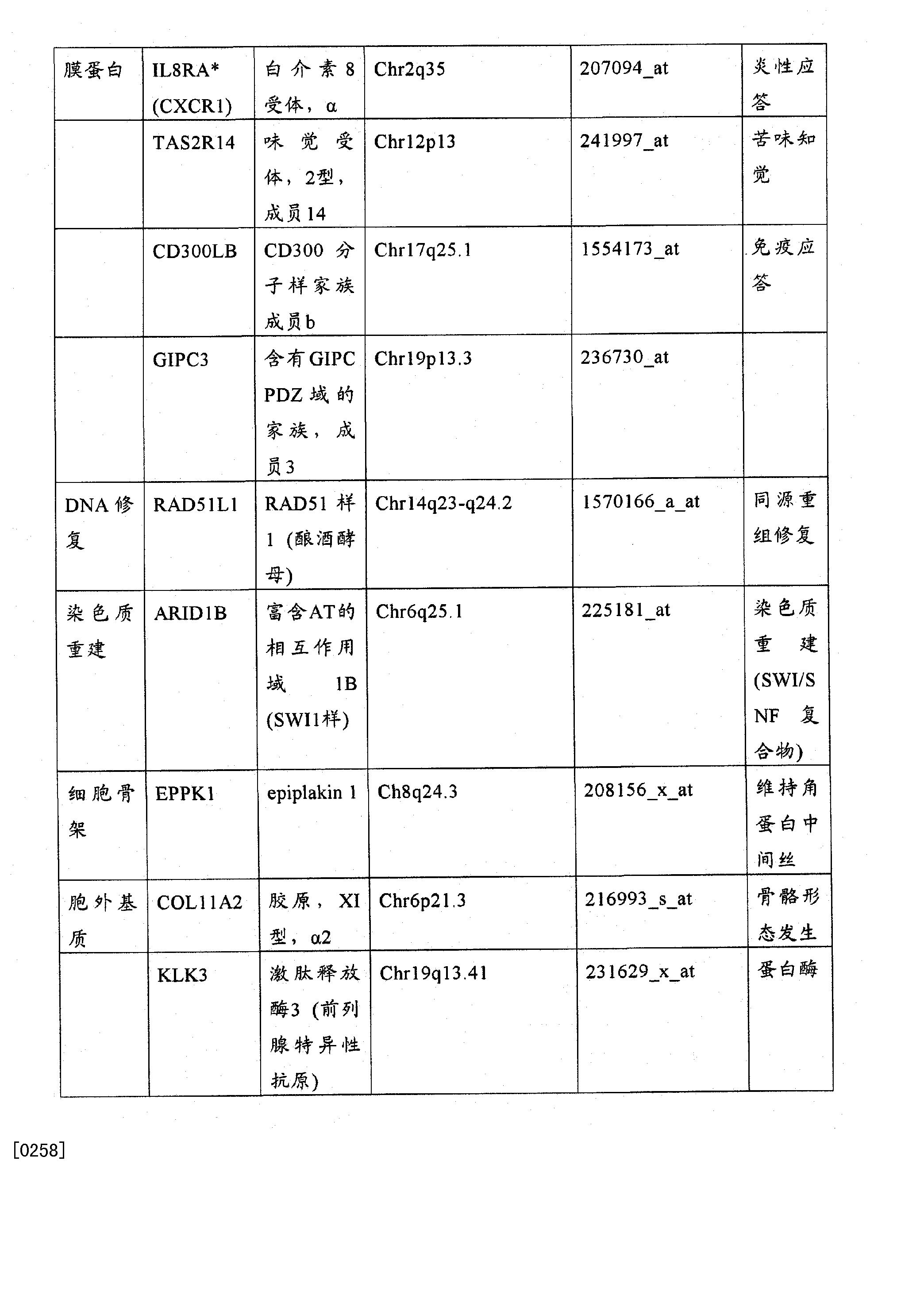 Figure CN102272599BD00541