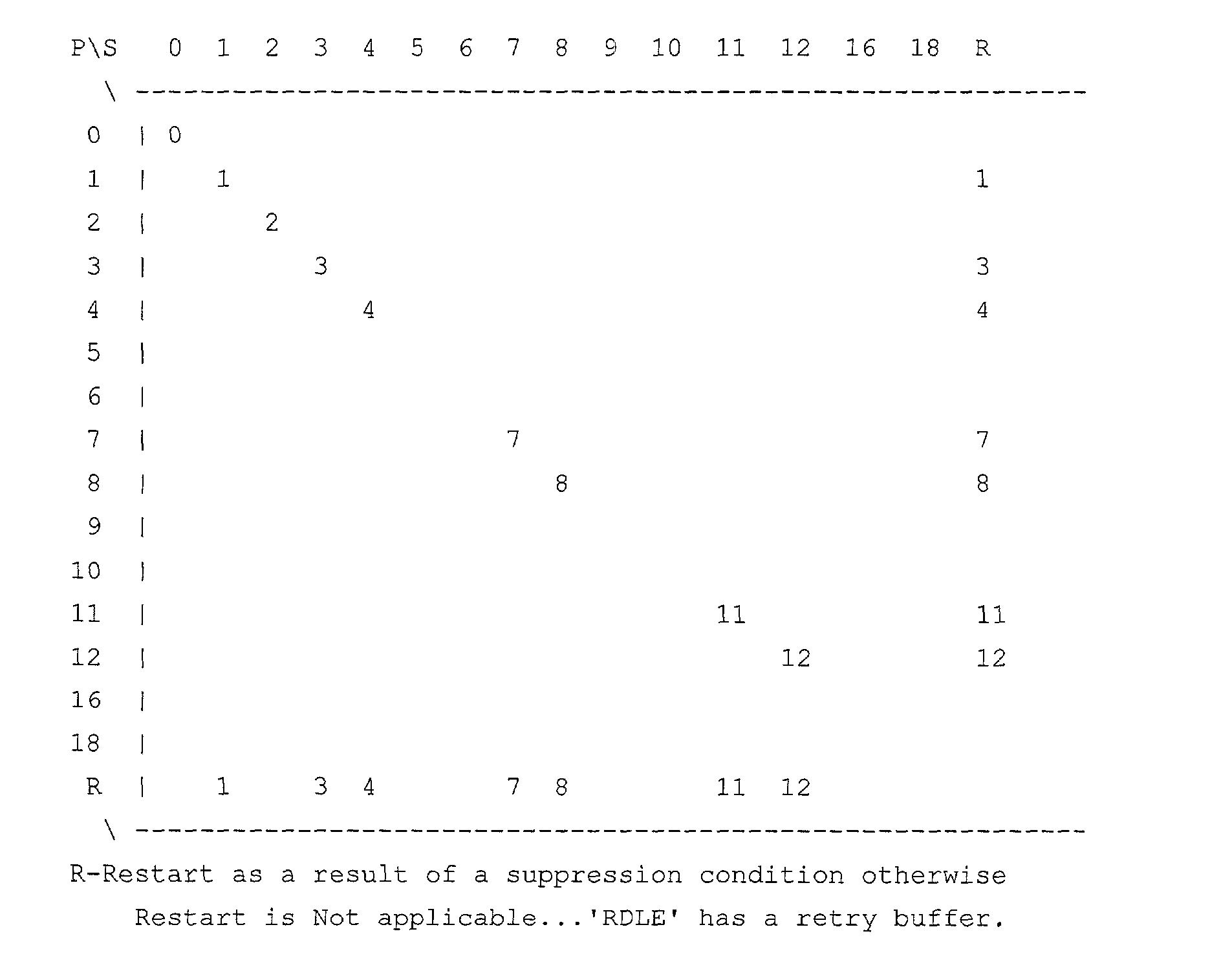 Figure US20030065971A1-20030403-P00016