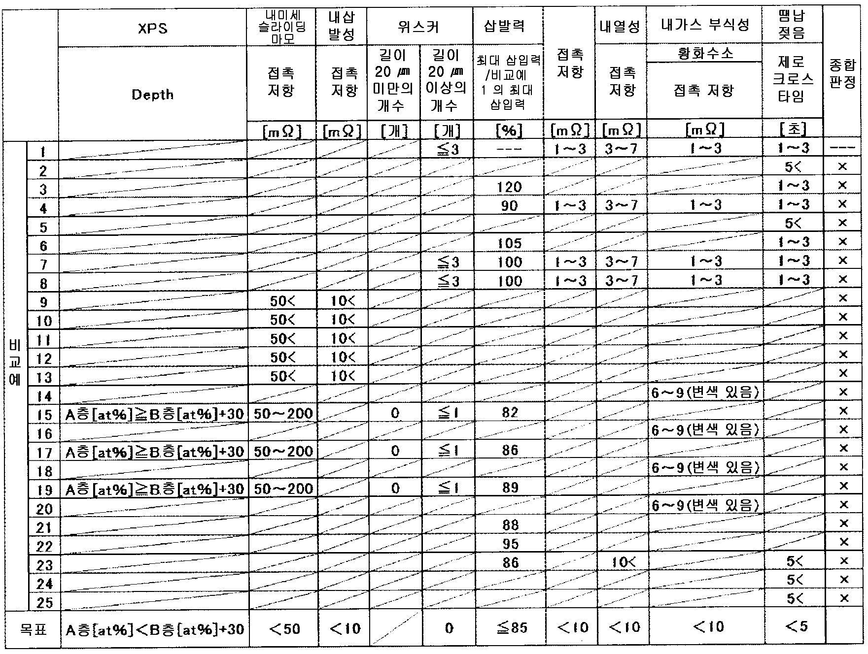 Figure 112014108757265-pct00015