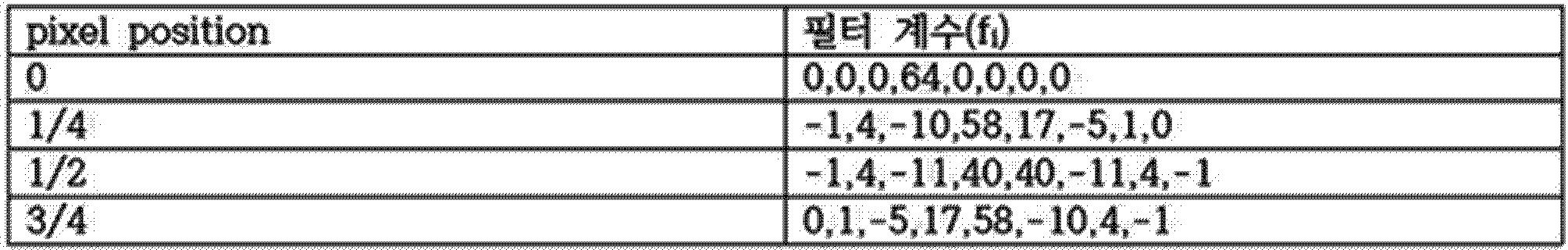 Figure PCTKR2016006273-appb-T000001