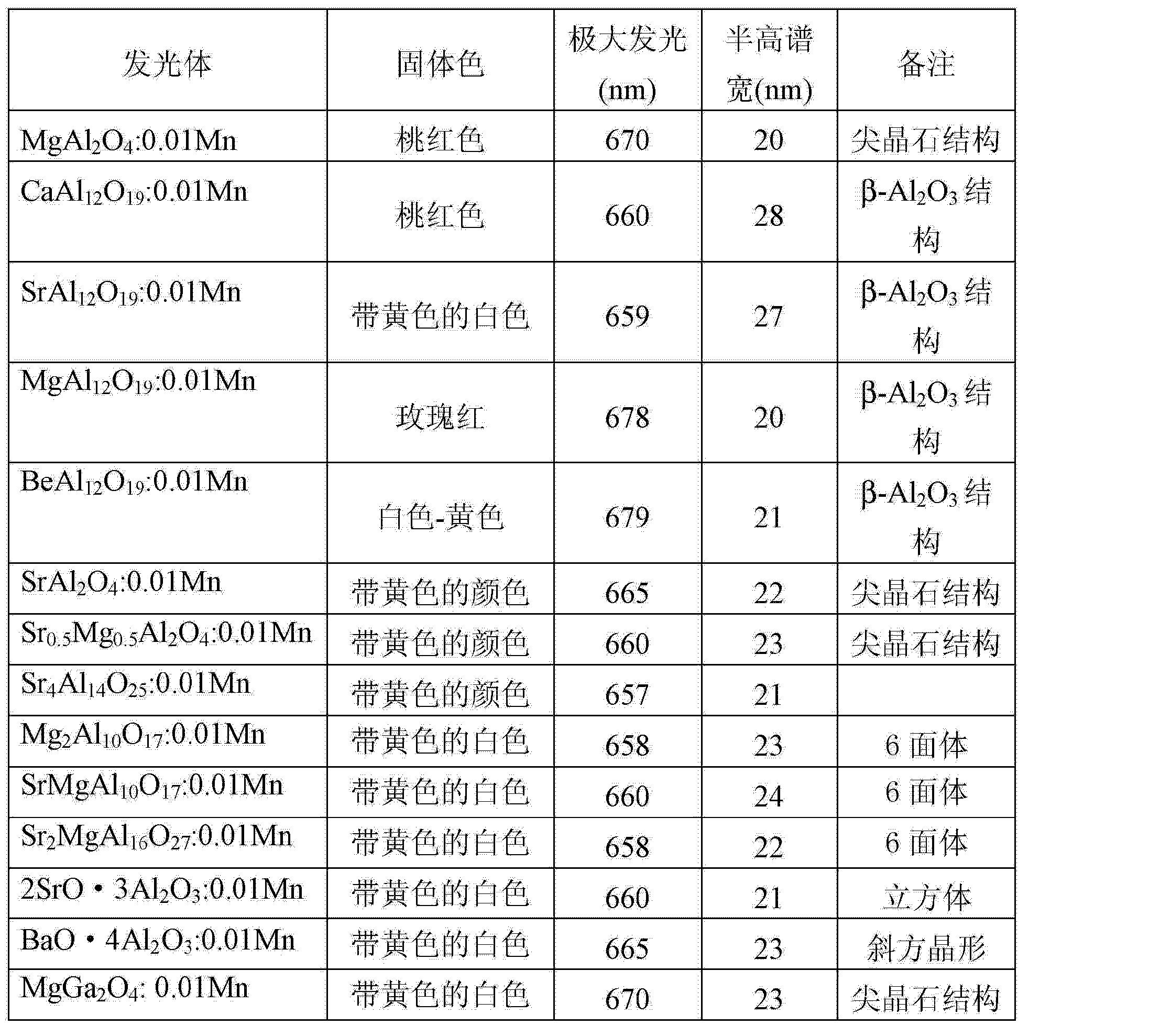 Figure CN1729267BD00151