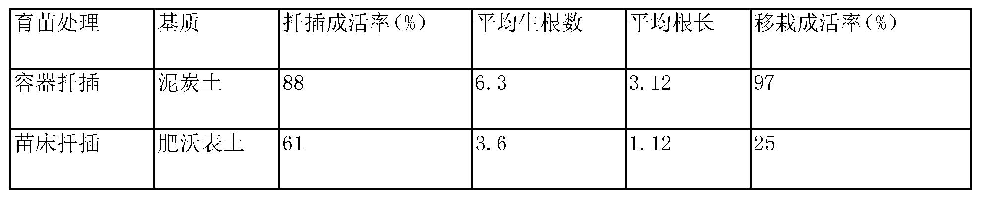 Figure CN103598005BD00061