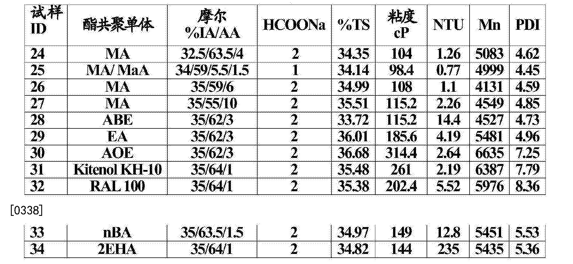 Figure CN106574018AD00391
