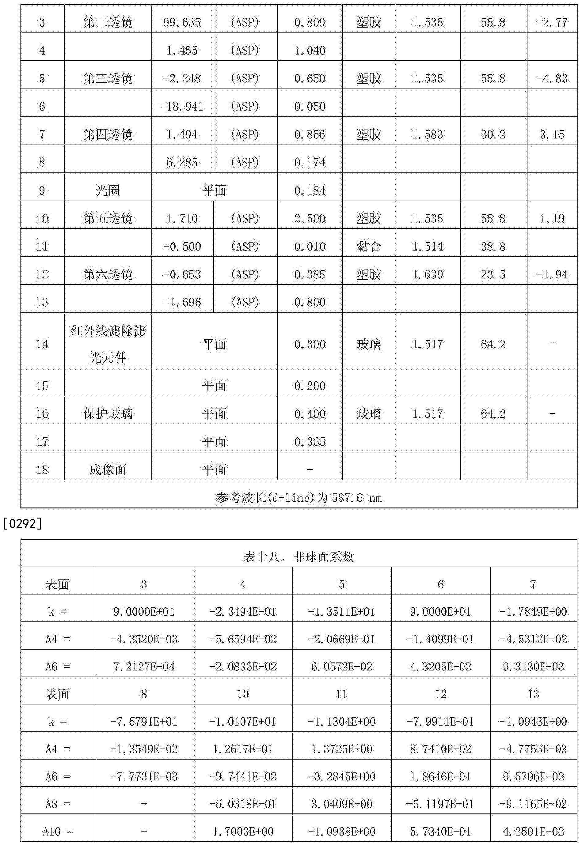 Figure CN107305283AD00361
