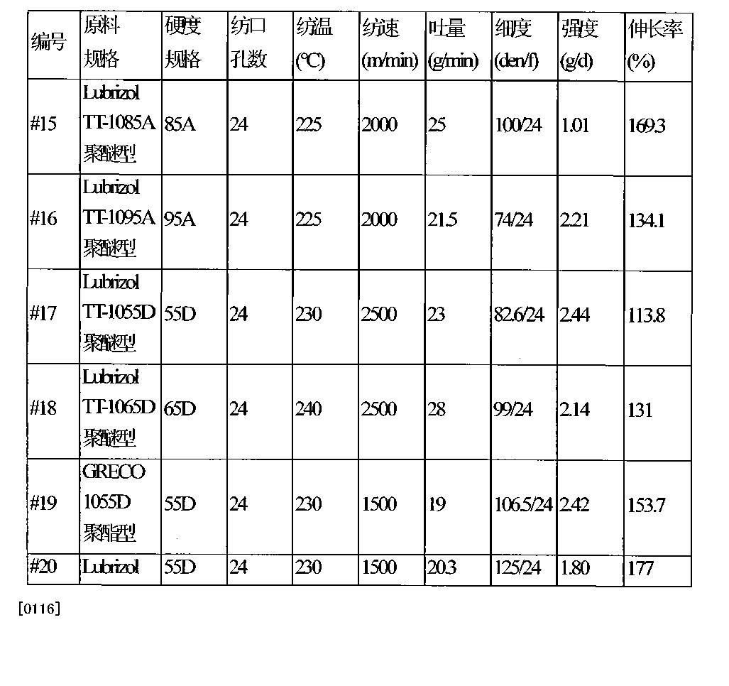 Figure CN102525737BD00151