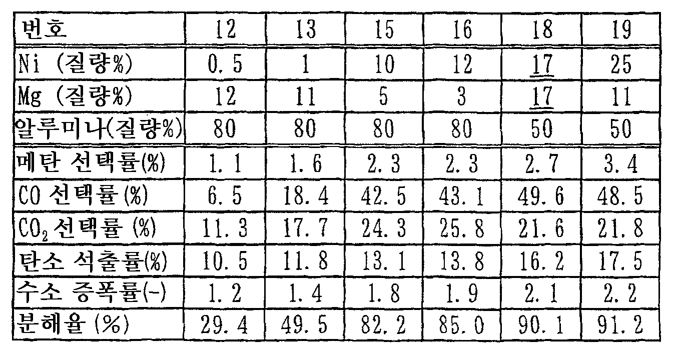 Figure 112012019328617-pct00010