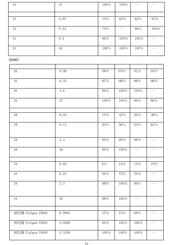 Figure CN101605728BD00221