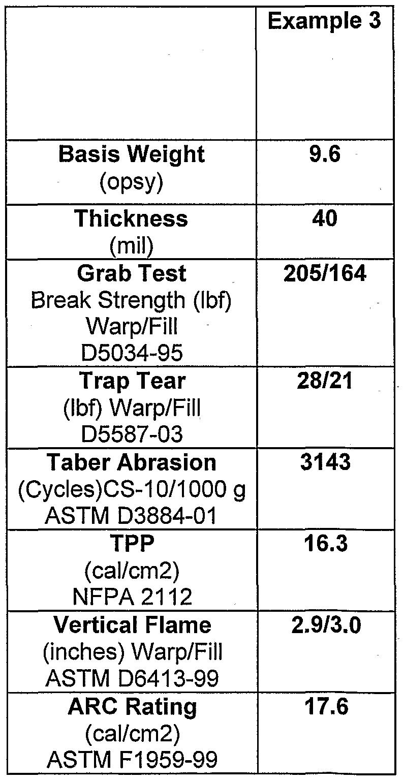 WO2007014291A2 - Modacrylic/aramid fiber blends for arc and flame