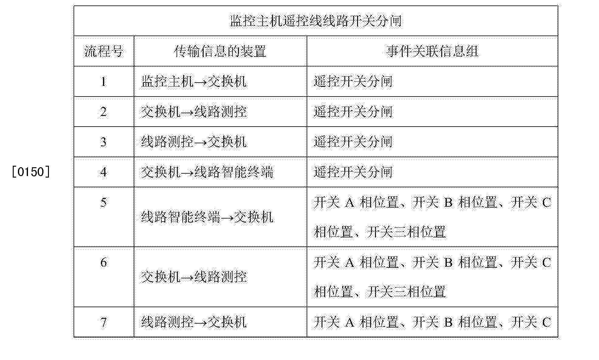 Figure CN105573283AD00242