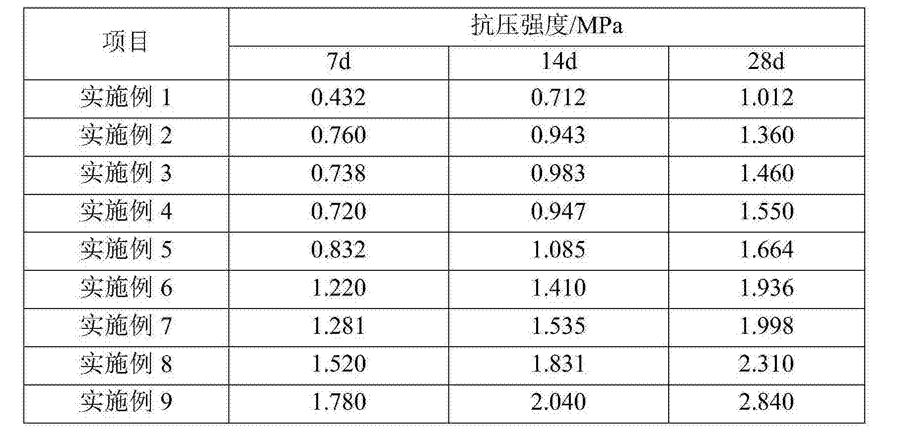 Figure CN106673569AD00071