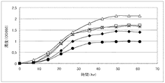 JP2006248898A - 作物成長促進剤...