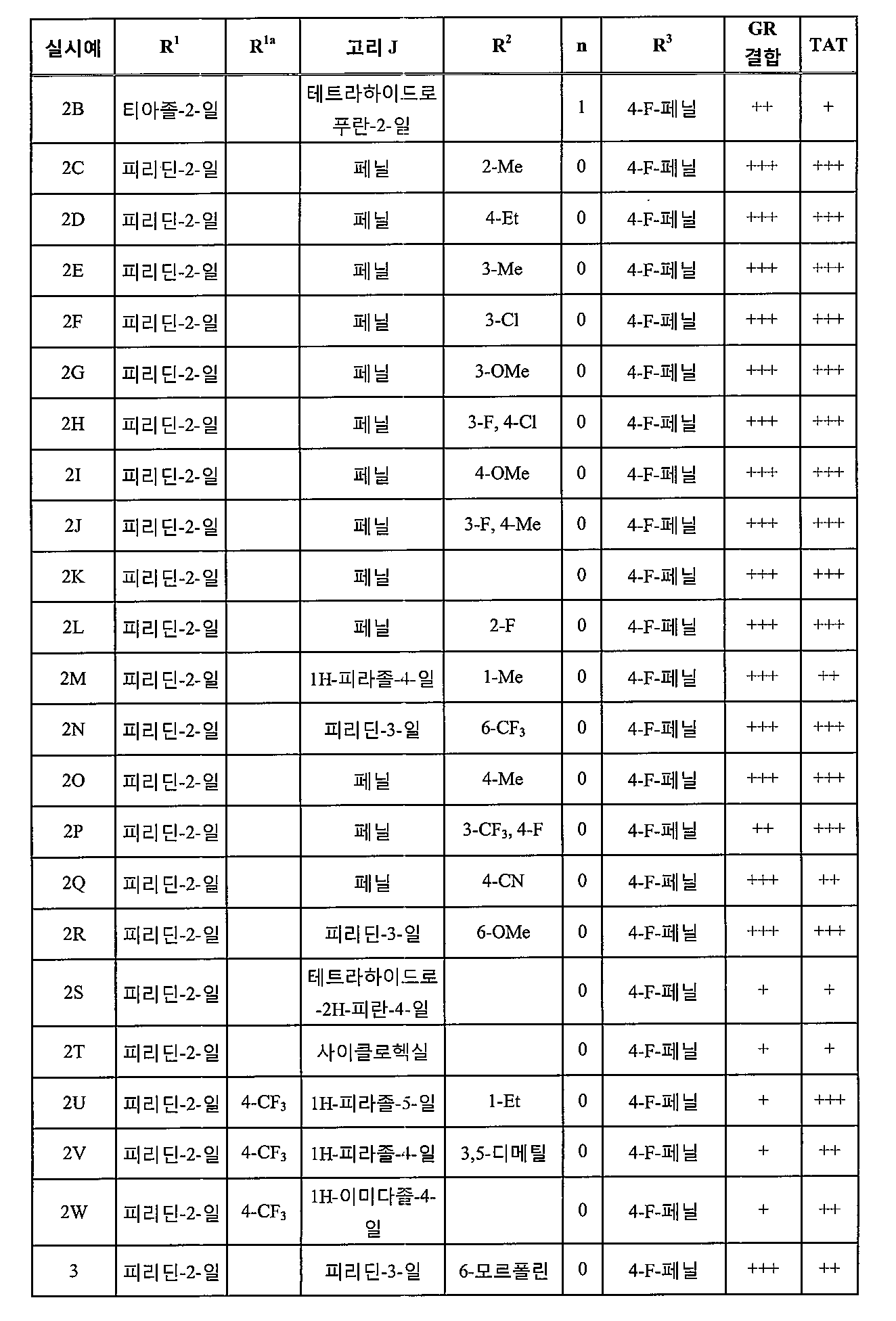 Figure pct00305