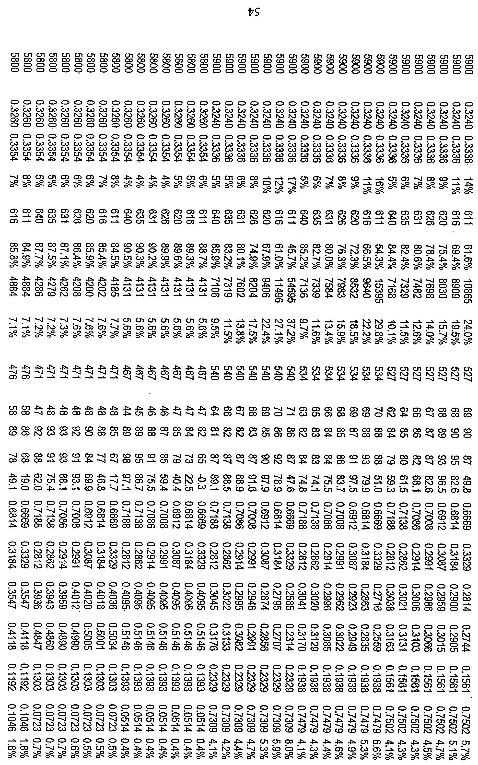 Figure 112010029469117-pct00020