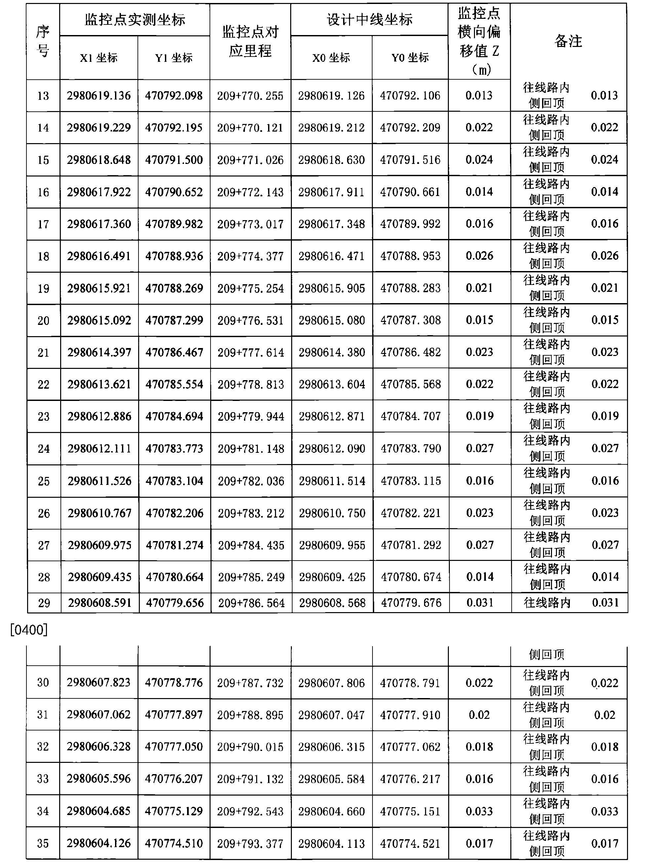 Figure CN106522096AD00201