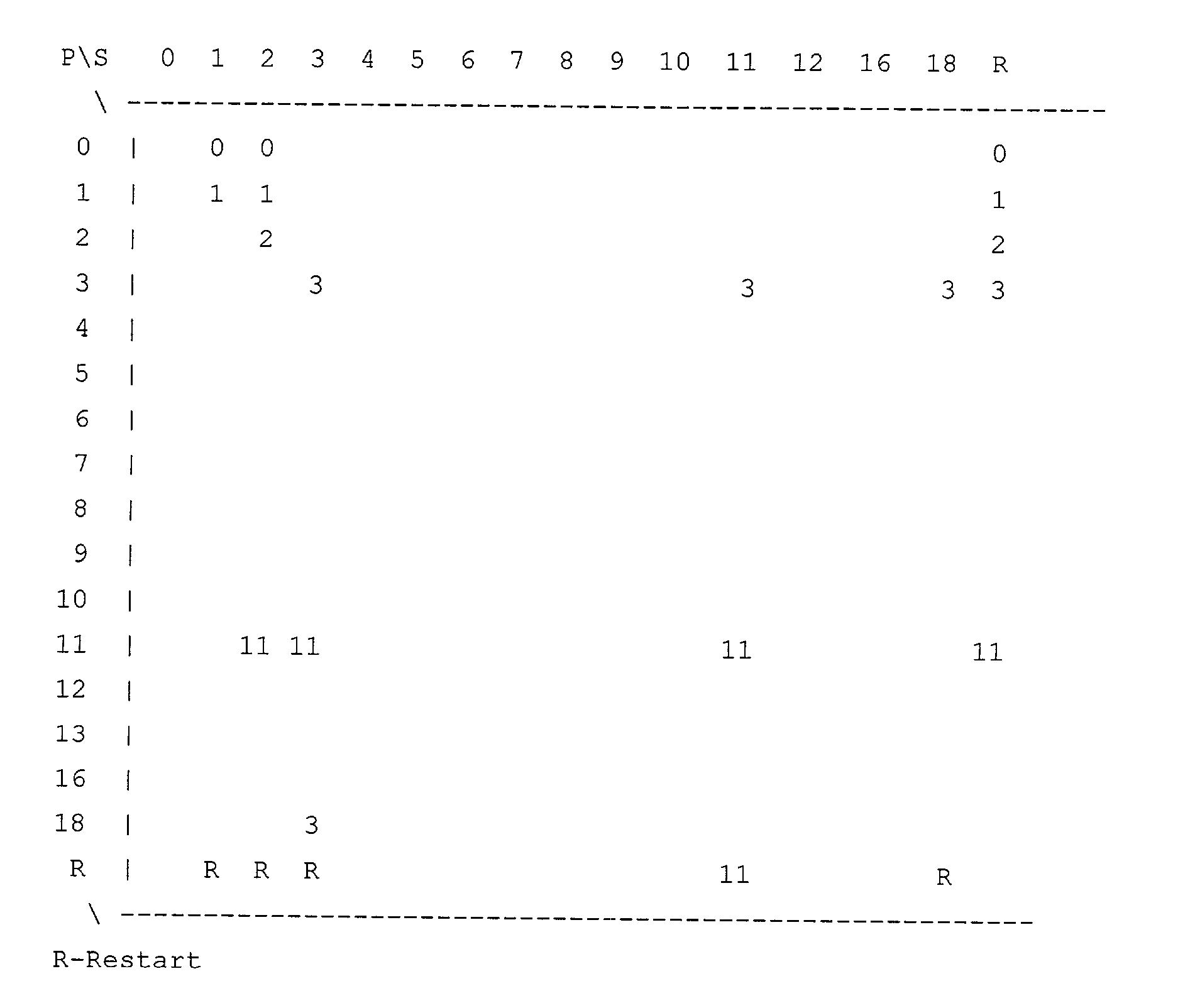 Figure US20030065971A1-20030403-P00002