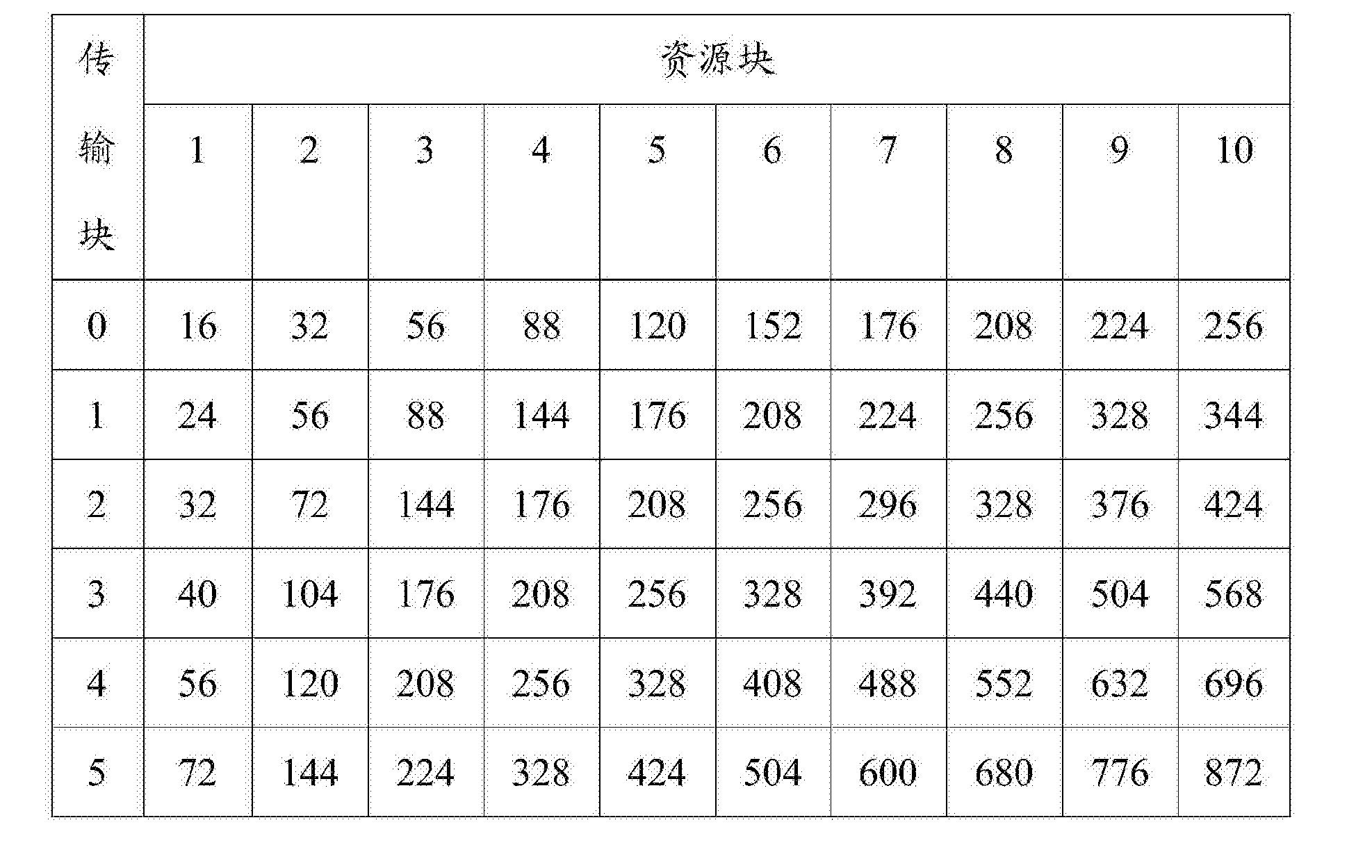 Figure CN104584662BD00201