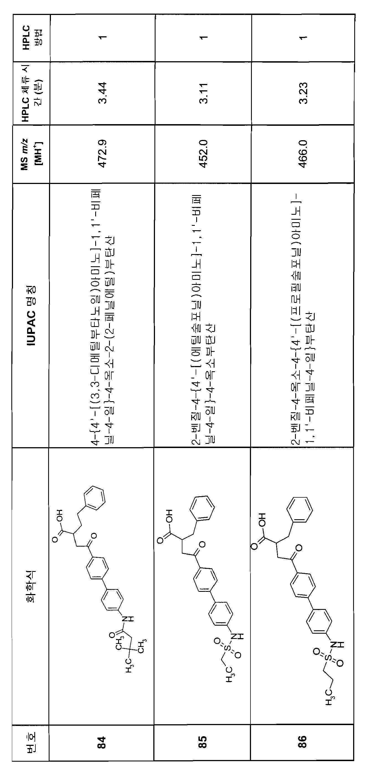 Figure 112007082249387-PCT00176