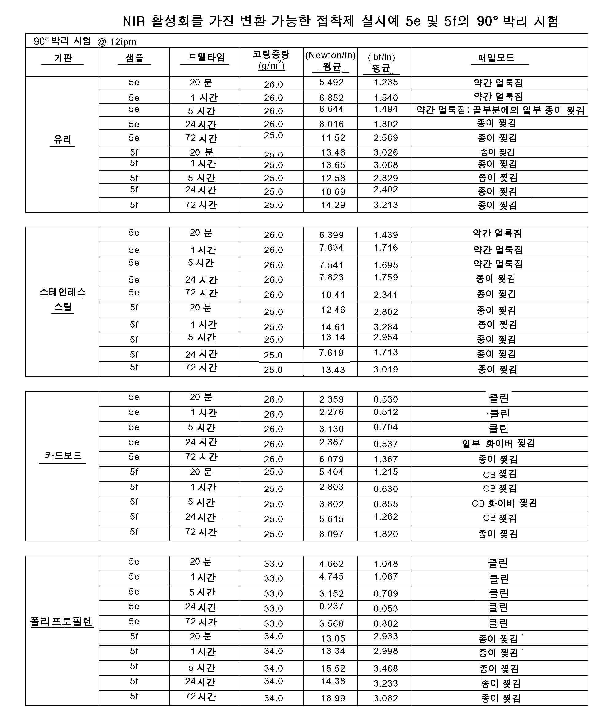 Figure 112011019747644-pct00012