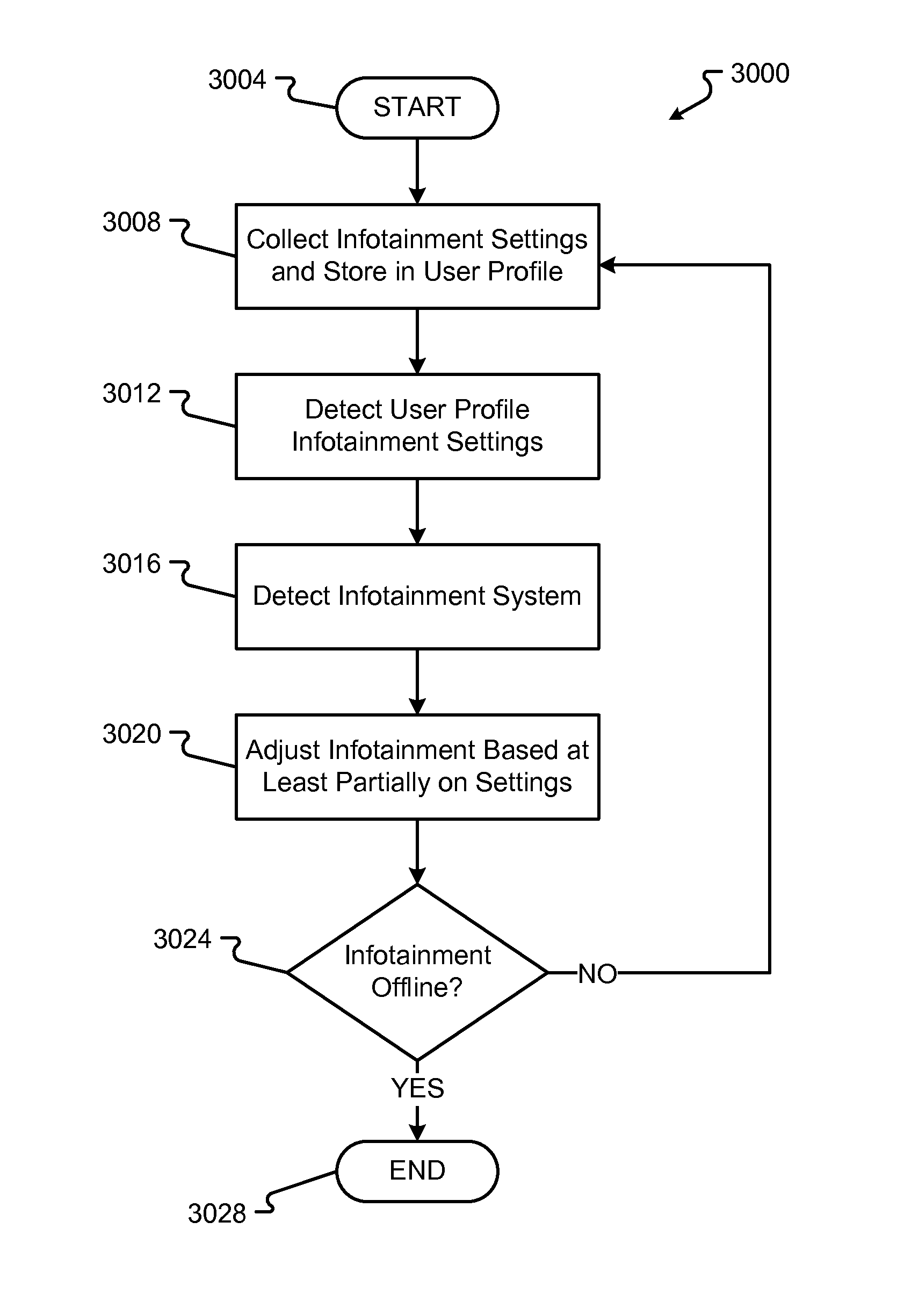 US9147297B2 - Infotainment system based on user profile