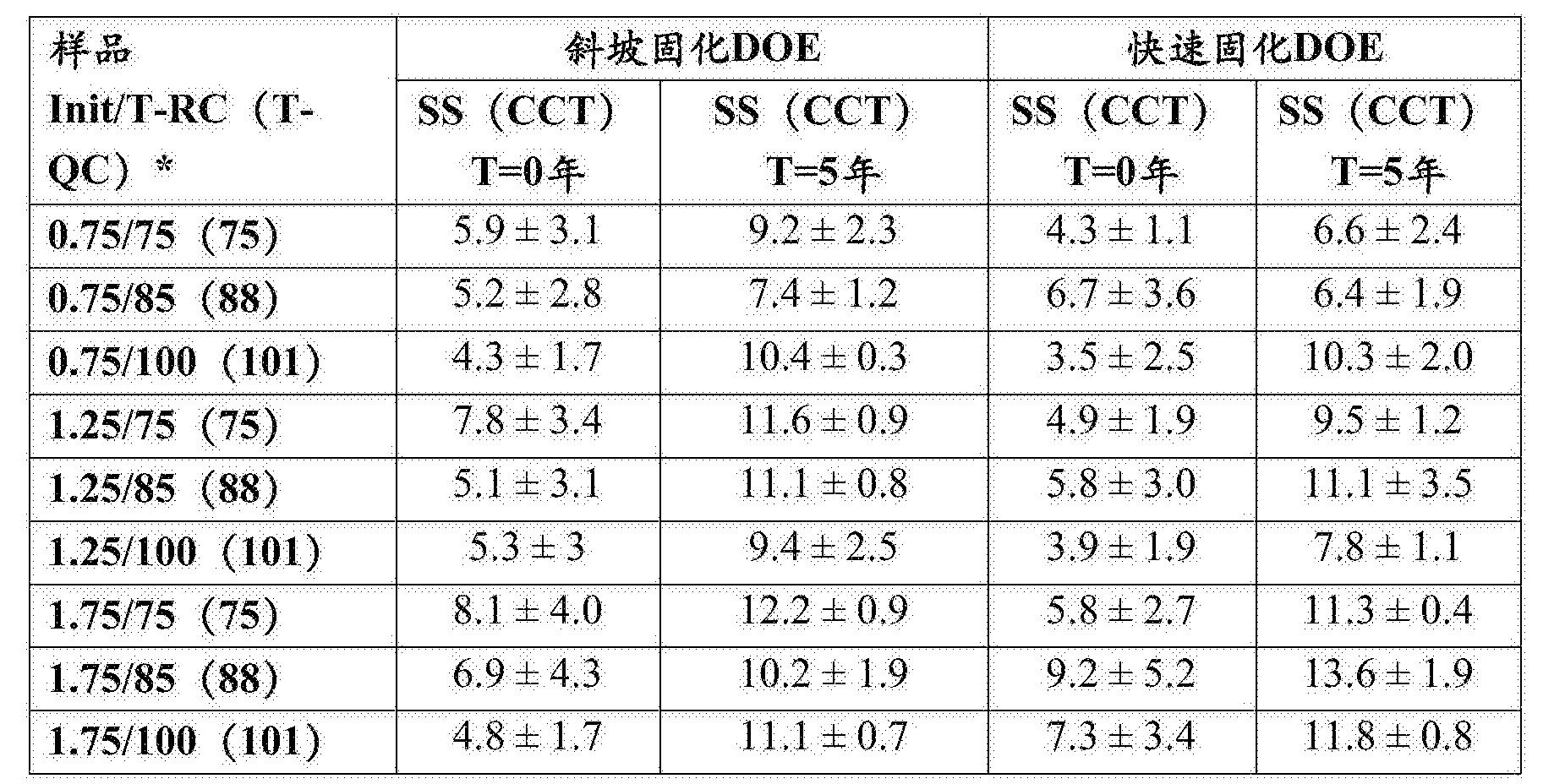 Figure CN106999628AD00301