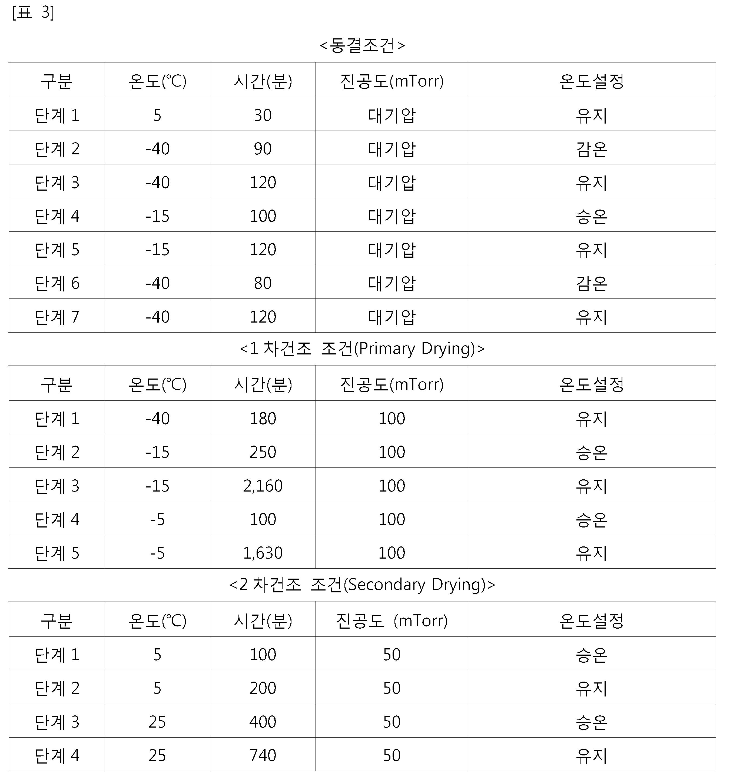 Figure 112015127391148-pat00014