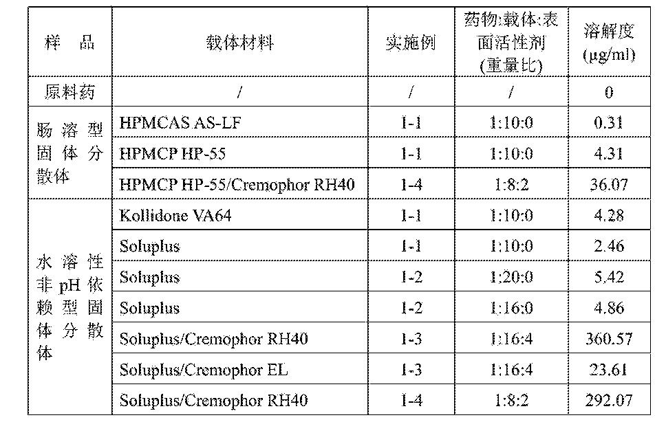 Figure CN105213316AD00171