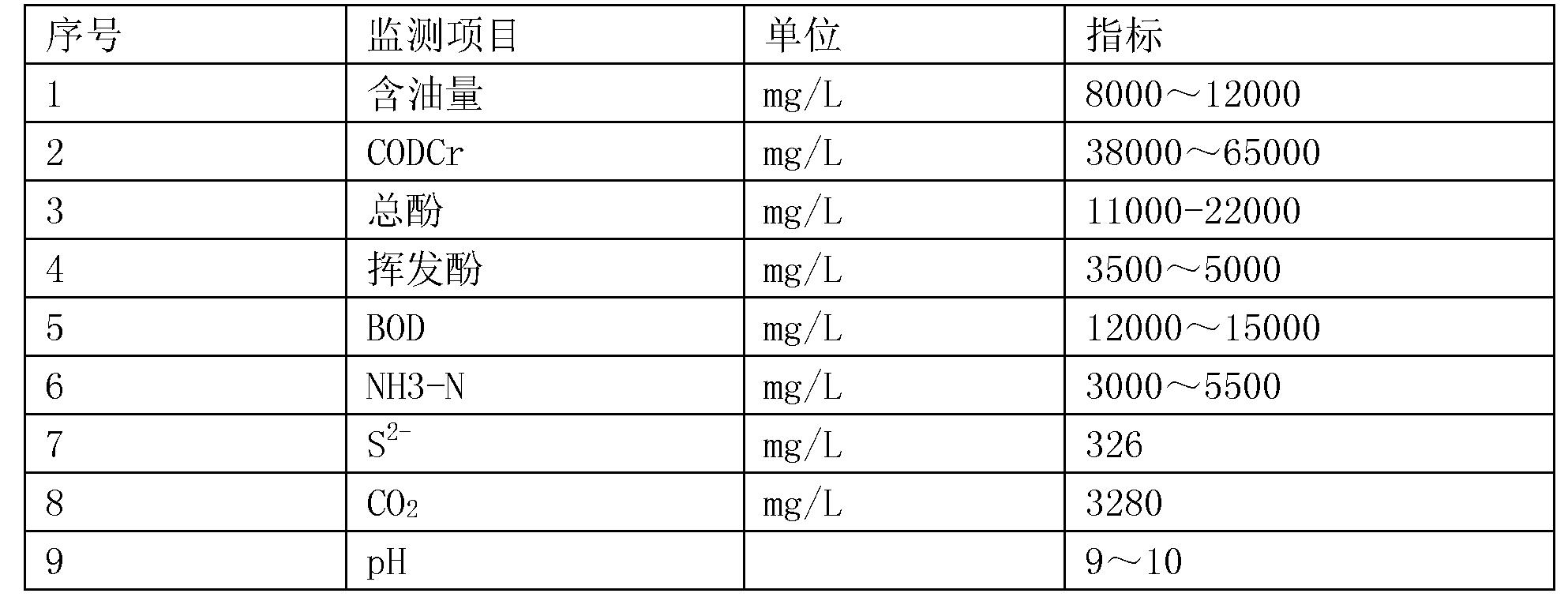 Figure CN105668678AD00101
