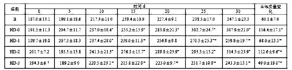 Figure CN104664405AD00051
