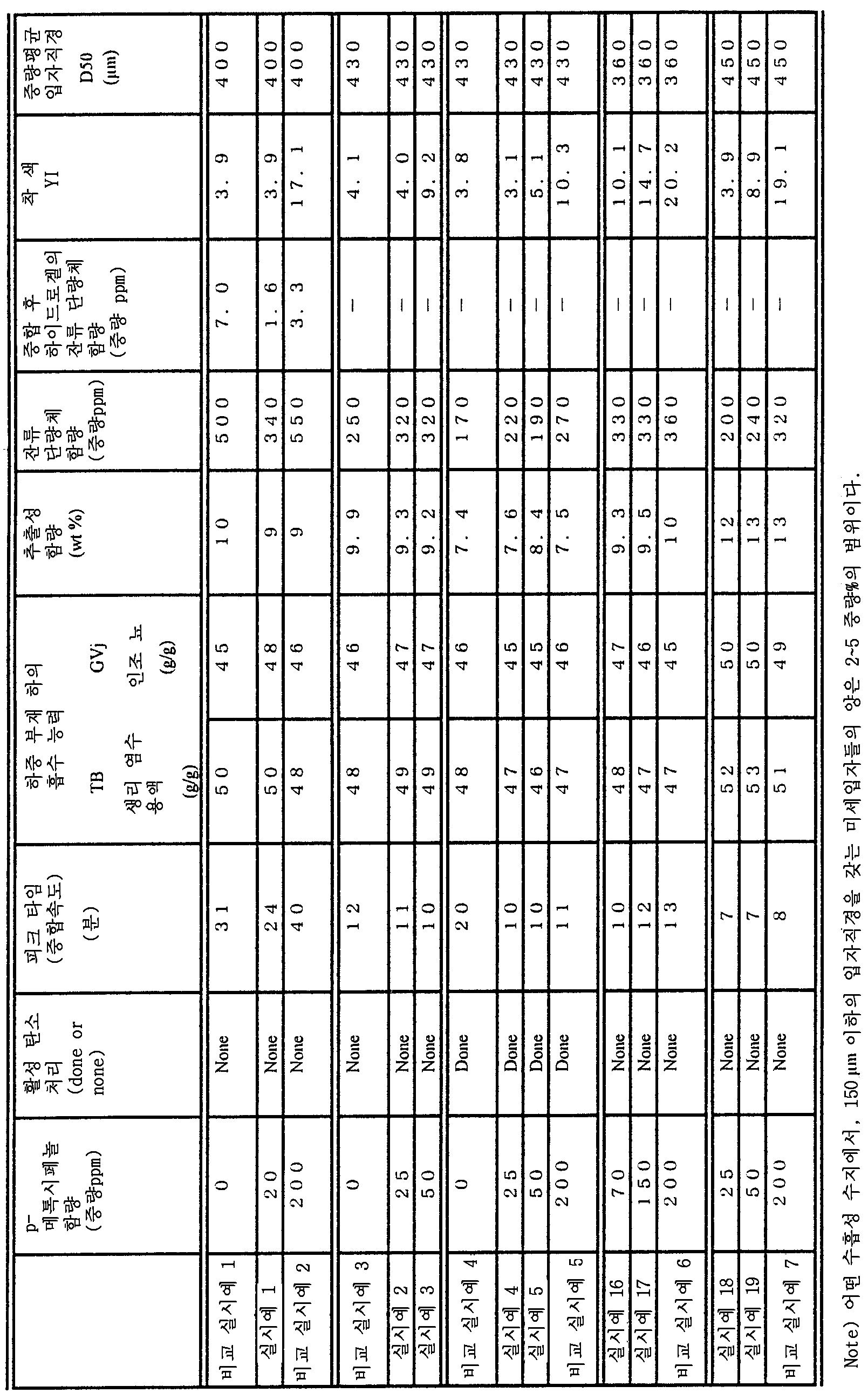 Figure 112003030328801-pct00001