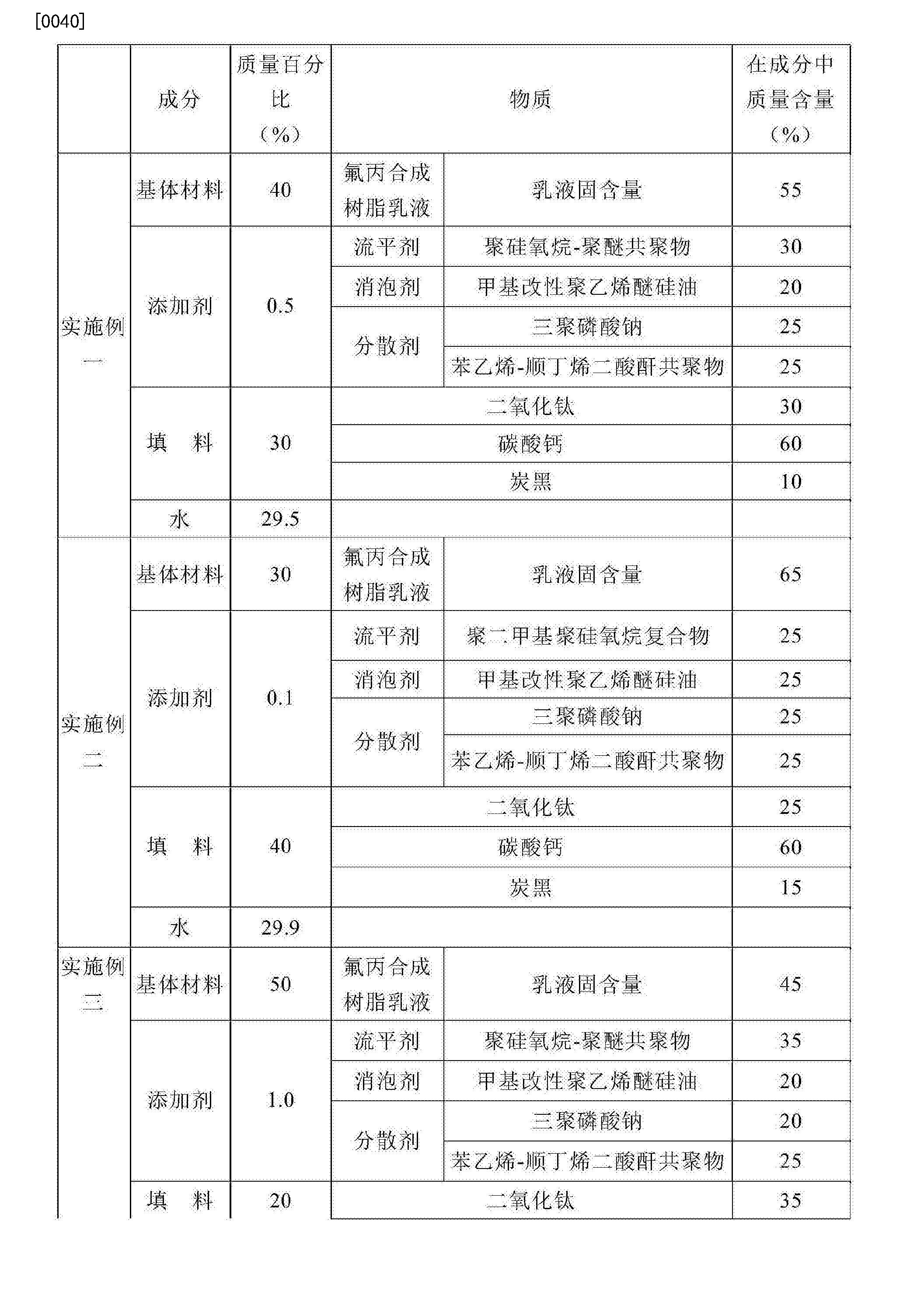 Figure CN108610864AD00061