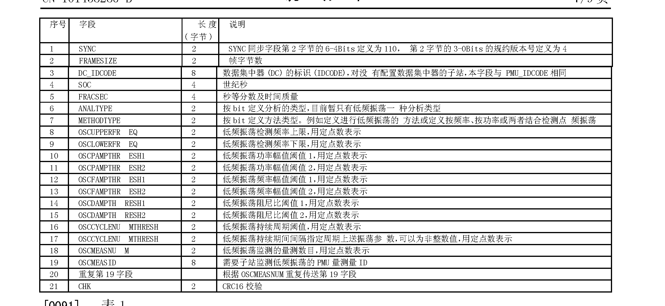 Figure CN101458286BD00101