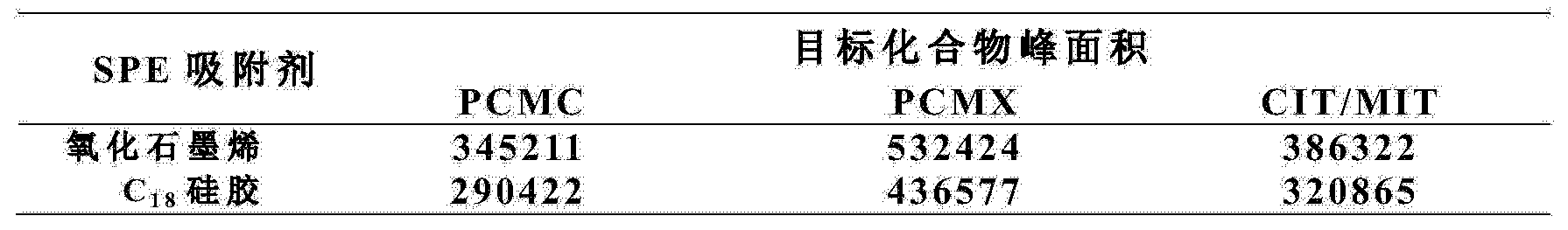 Figure CN103728394AD00081