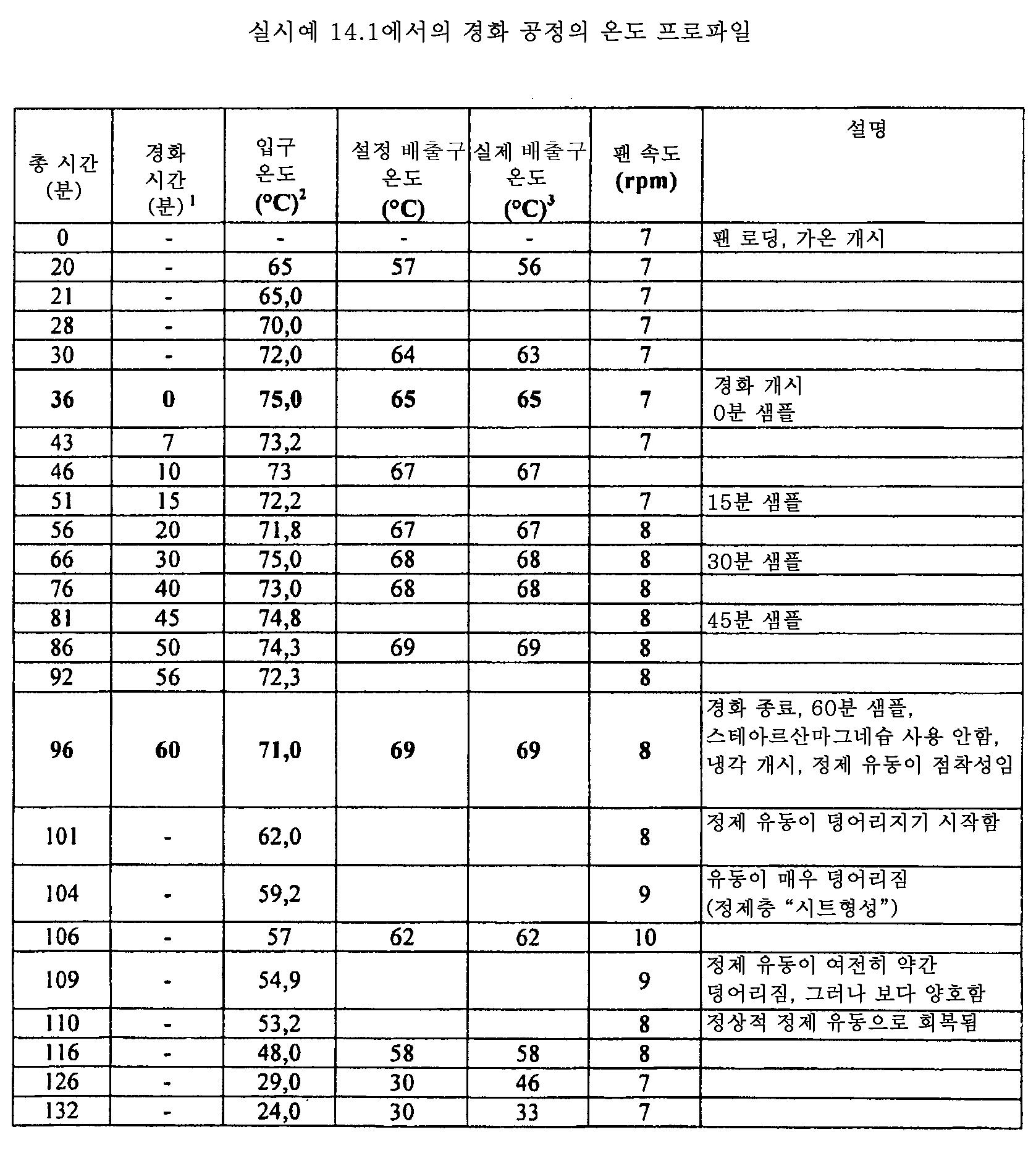 Figure 112011082183604-pat00053