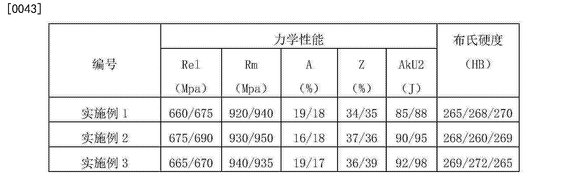 Figure CN103266287BD00082