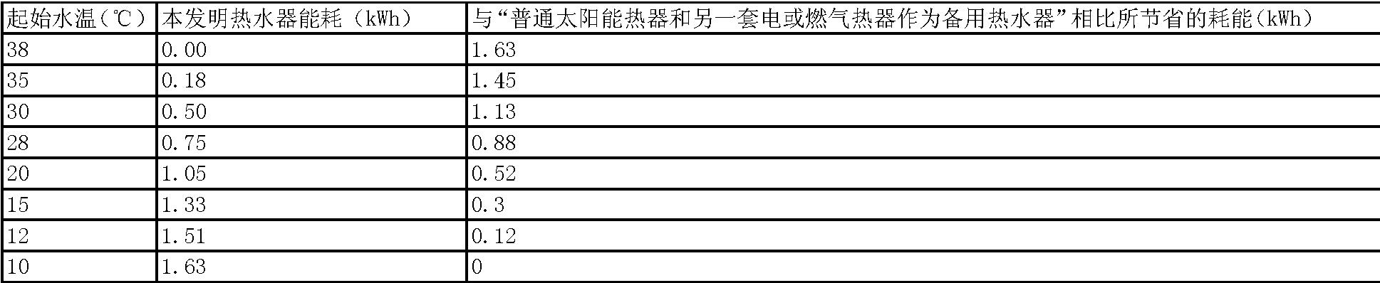 Figure CN103032966AD00071