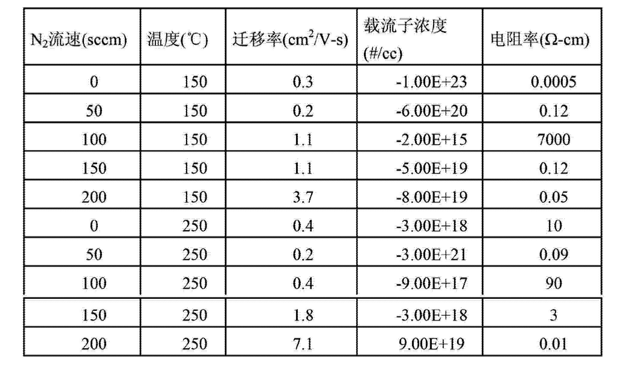 Figure CN103151378AD00071