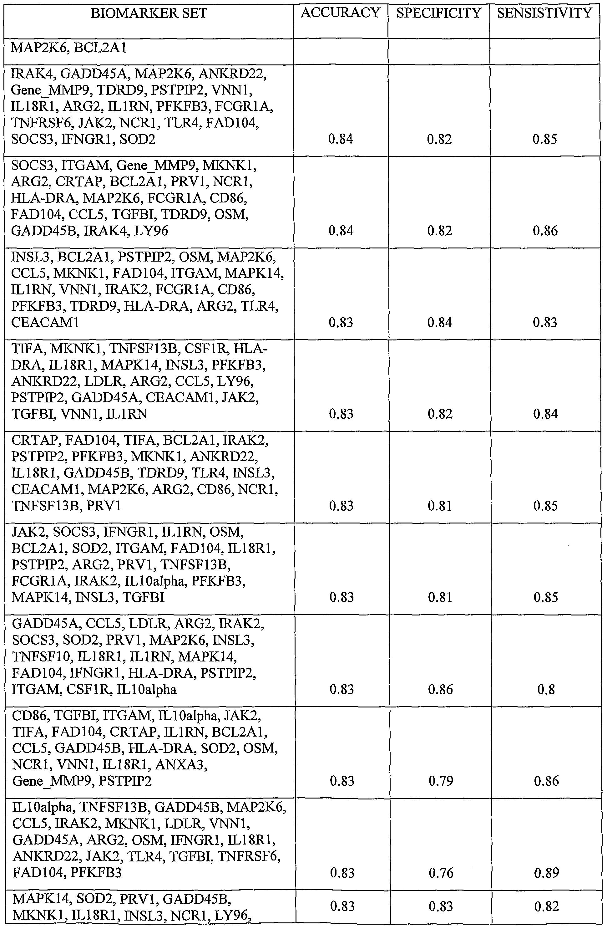 WO A2 Diagnosis of sepsis Google Patents