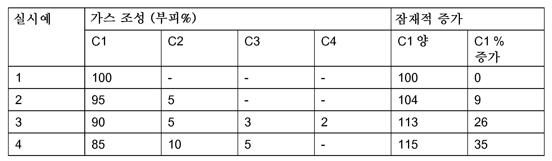Figure 112012062296024-pct00003