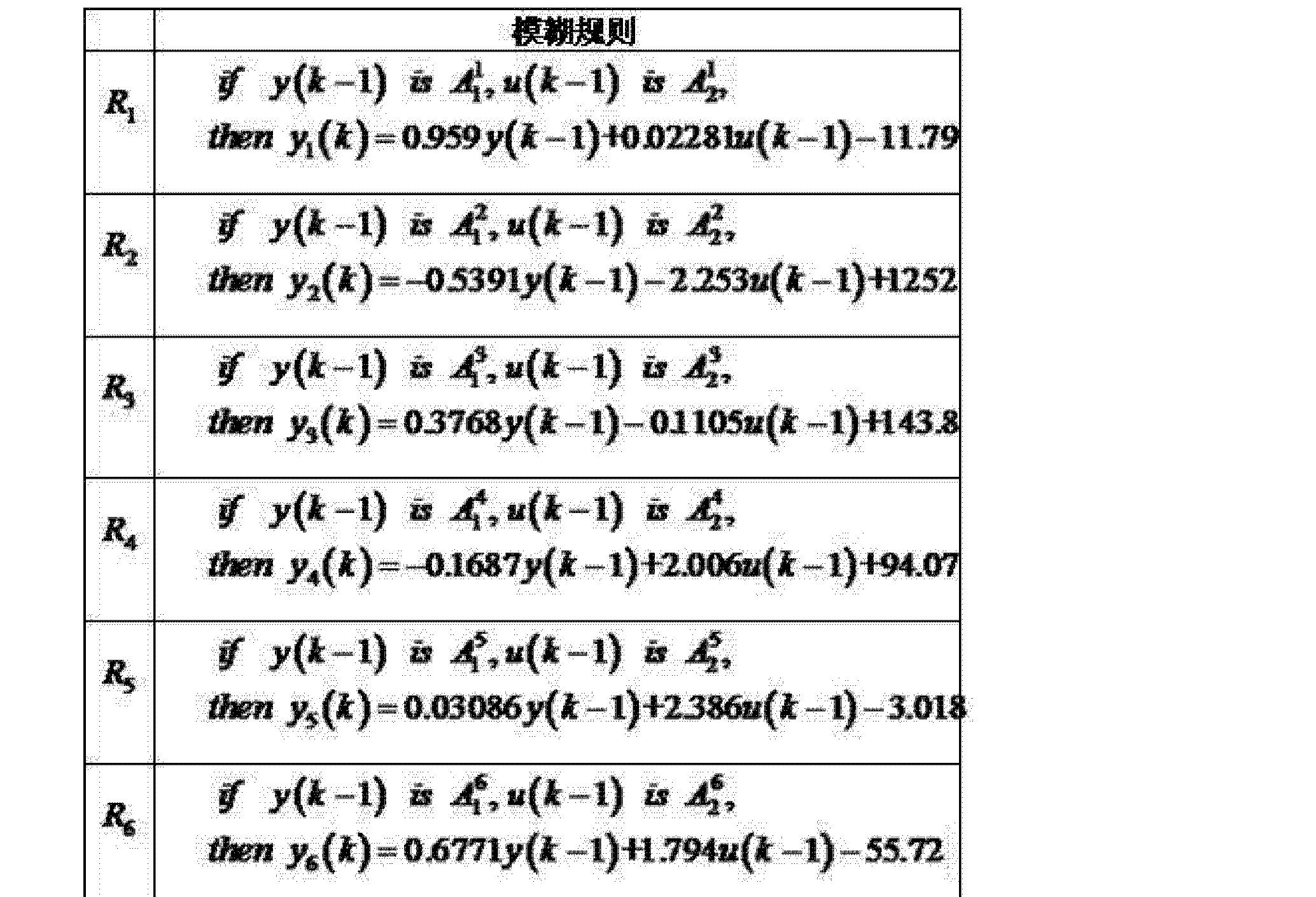 Figure CN103019267AD00101