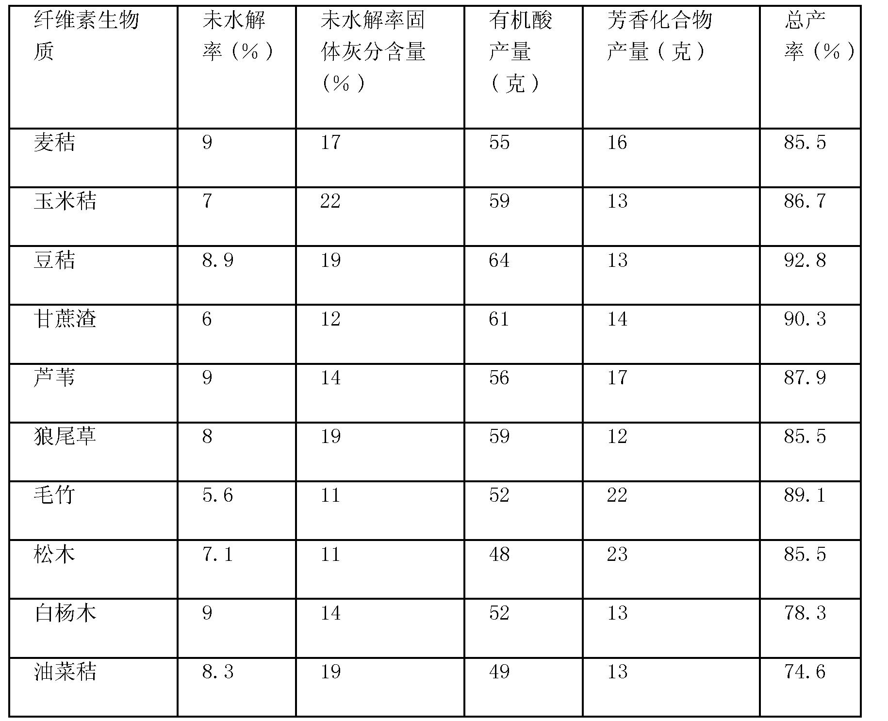 Figure CN102199086BD00121