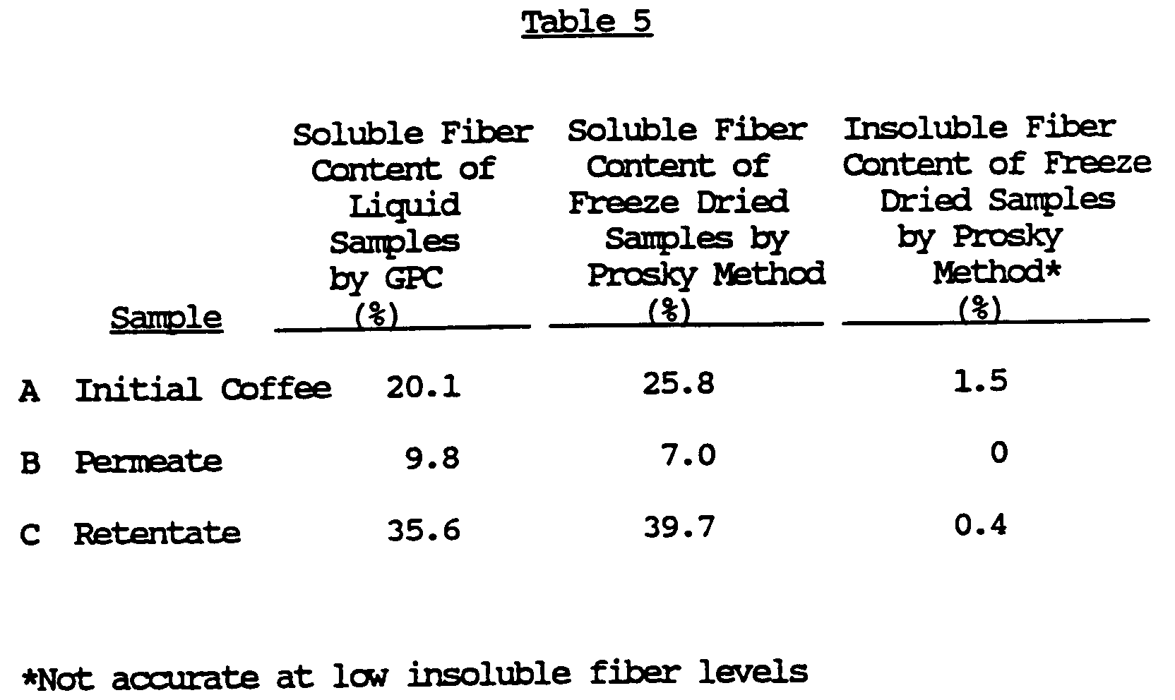 Soluble and Insoluble Chart