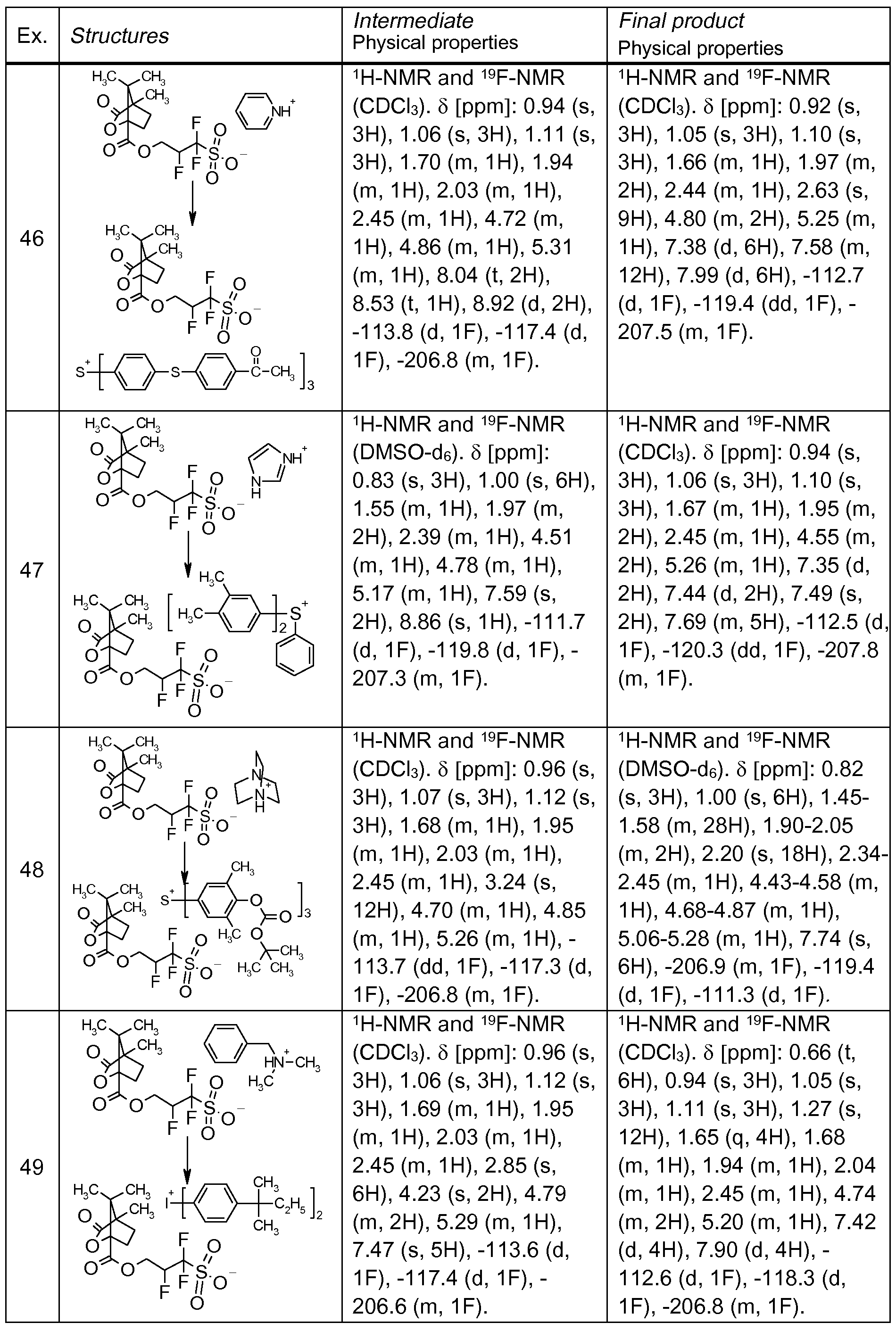 WO2011104127A1 - Latent acids and their use - Google Patents