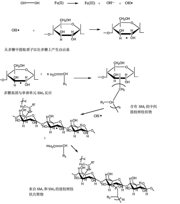 Figure CN103889395AD00091