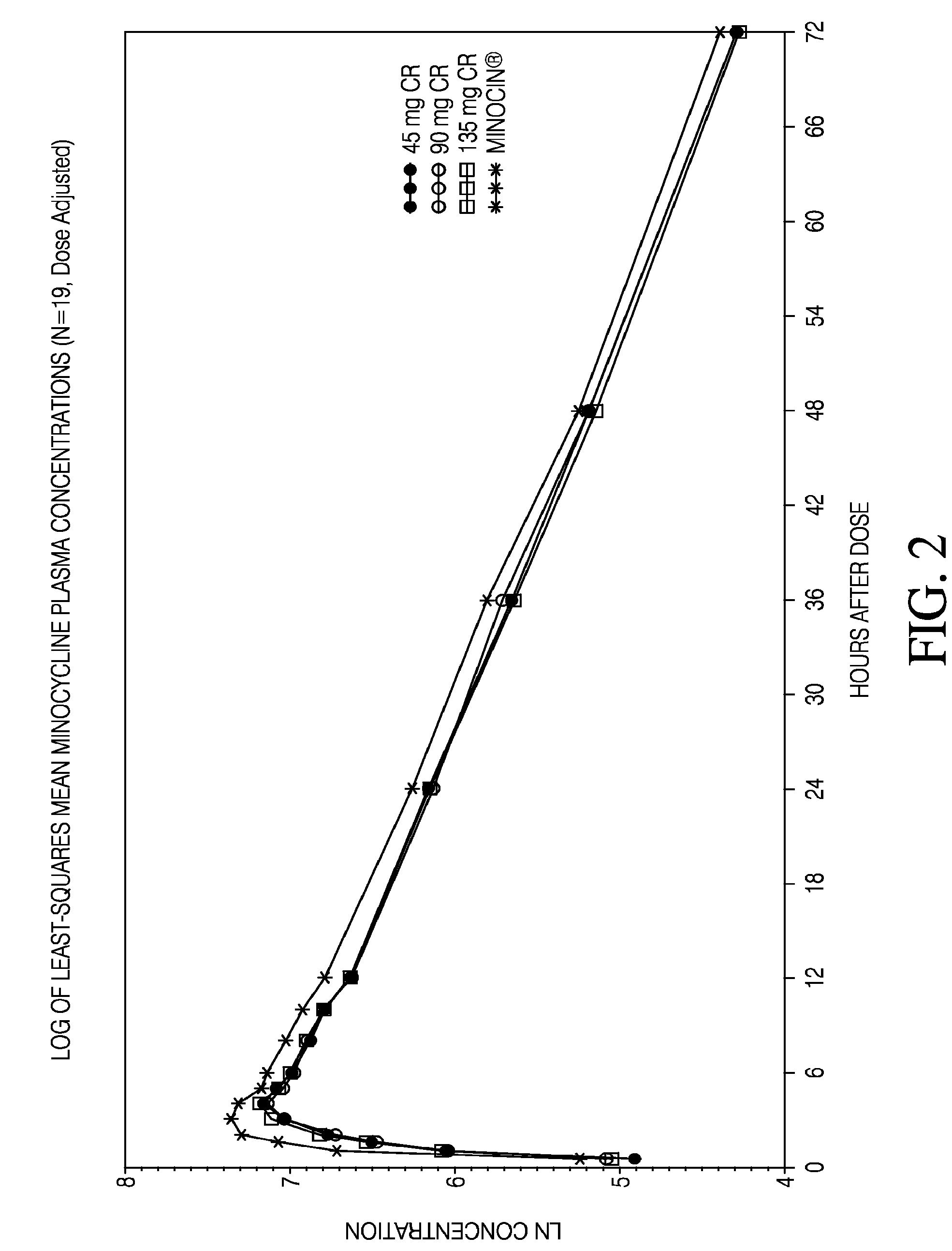 US7790705B2 - Minocycline oral dosage forms for the