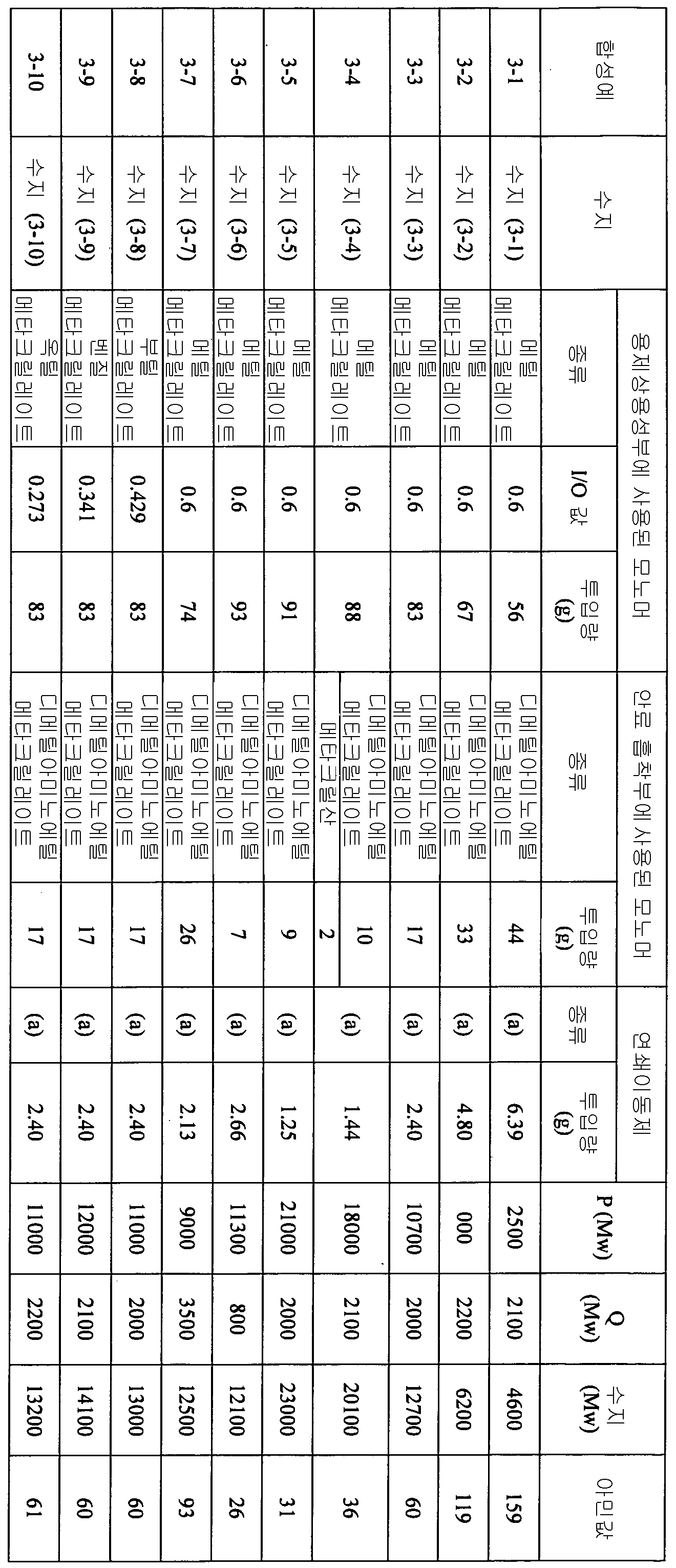 Figure 112012046241217-pct00076