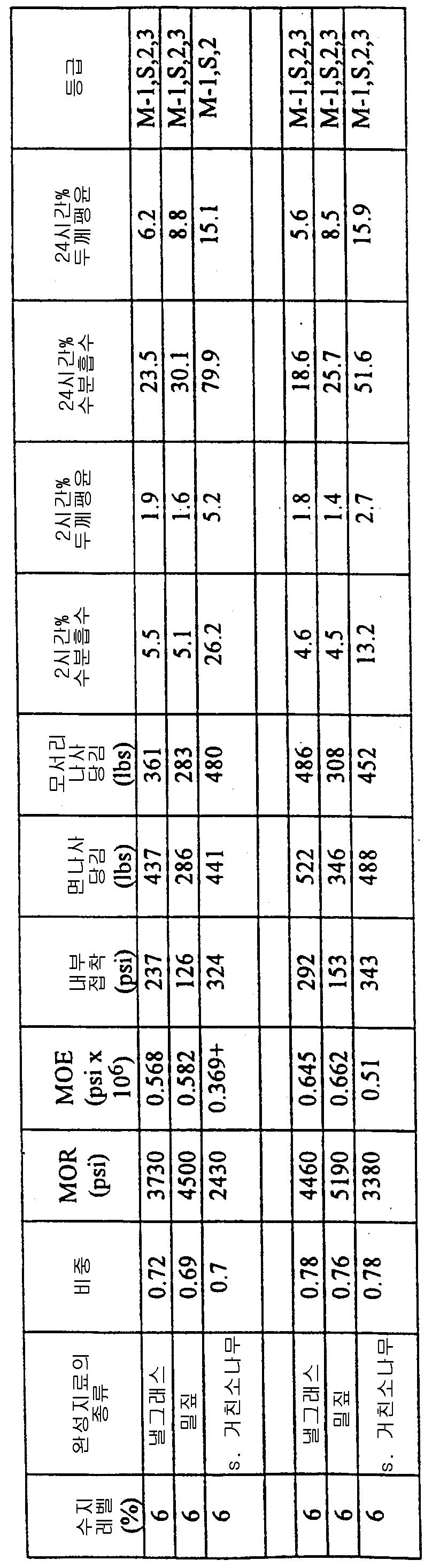 Figure 112007001018933-pat00005