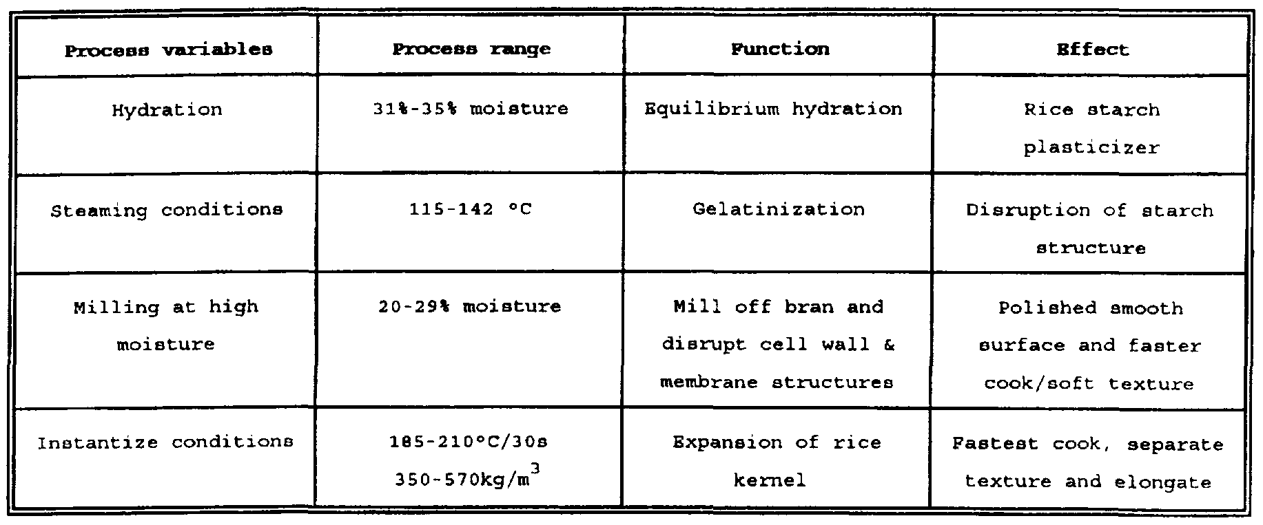 Wo1997049300a1 Quick Cooking And Instant Rice Methods Of Process Flow Diagram Mill Figure Imgf000033 0001