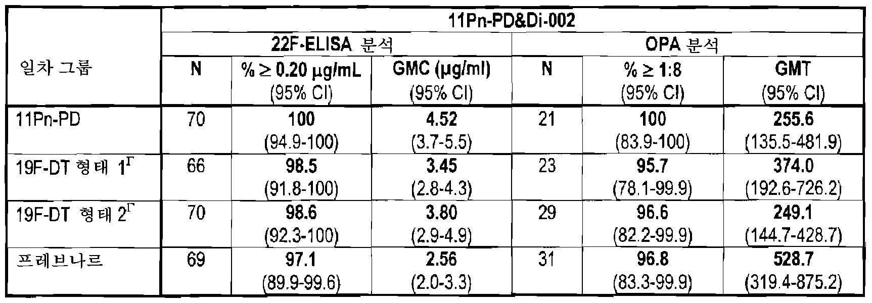 Figure 112010005357443-pct00016