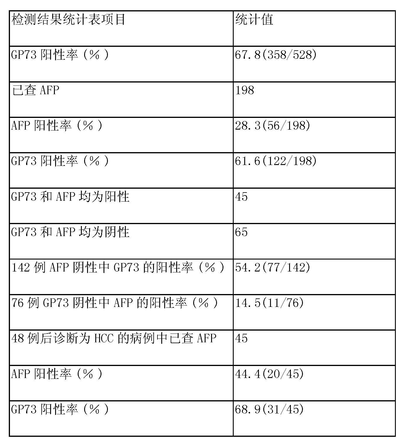 Figure CN105699653AD00152